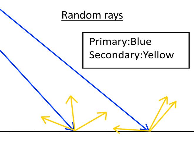 Random%20rays