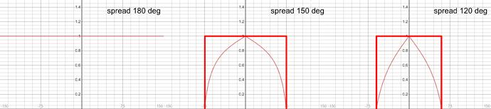 emission curves altered